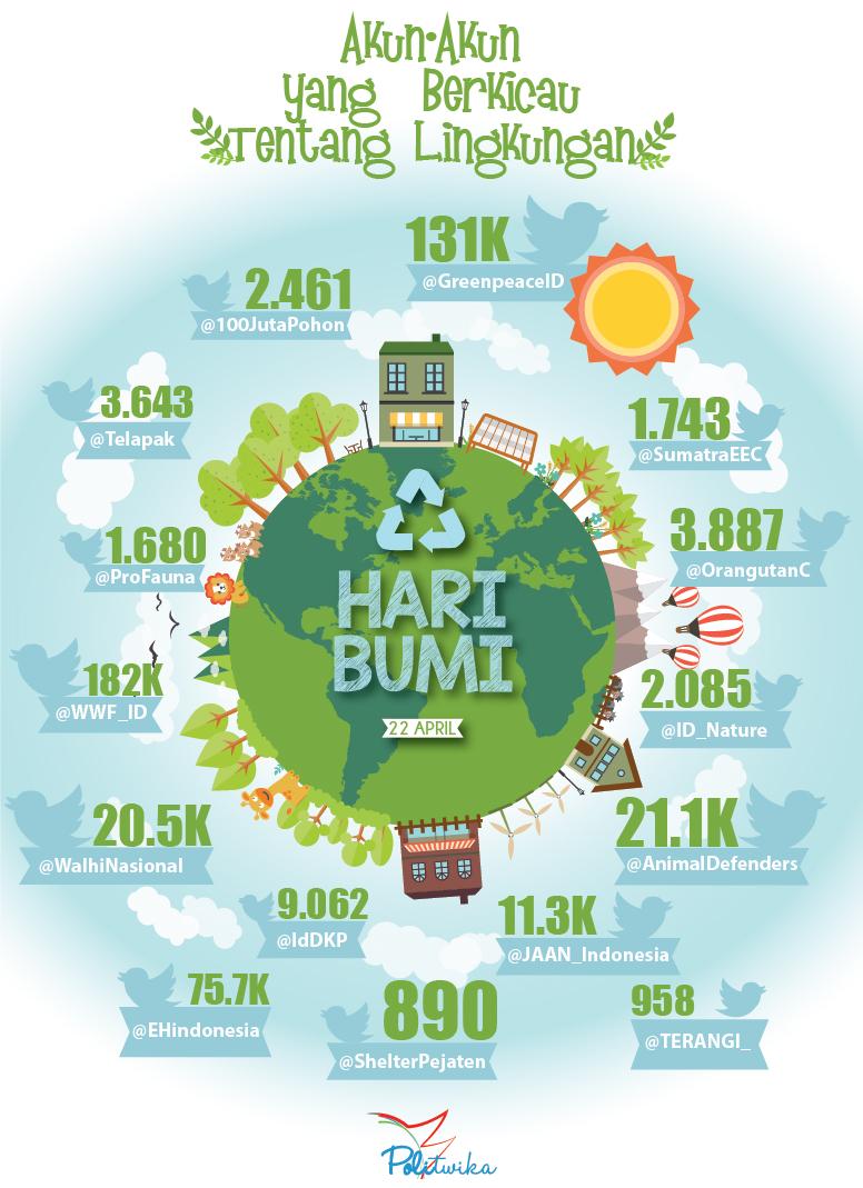 infografis-Hari-Bumi