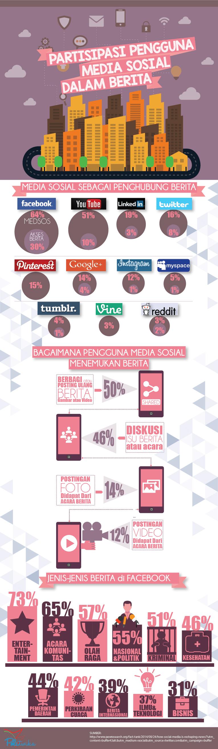 infografik-beritas-dan-sosmed