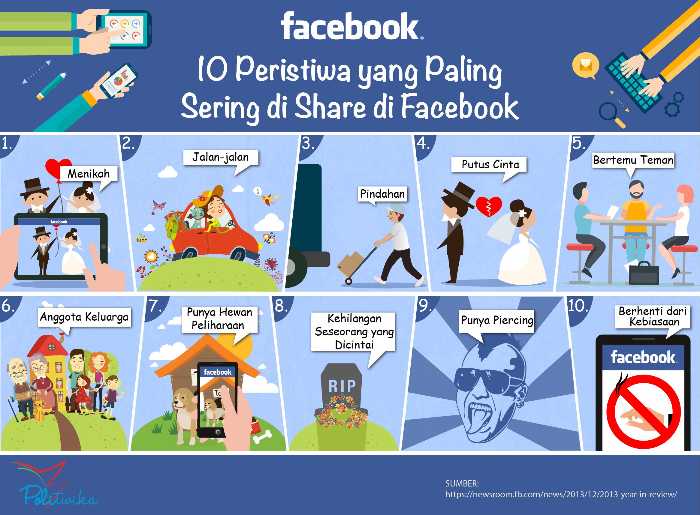 infografik-peristiwa-share-di-fb