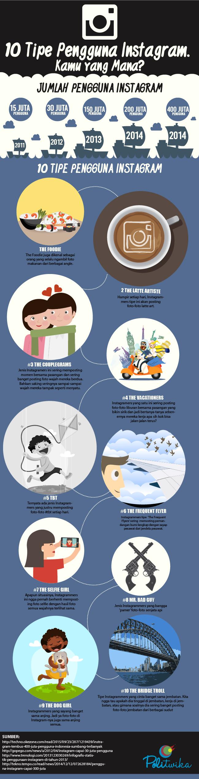 infografik-10-tipe-pengguna-instagram